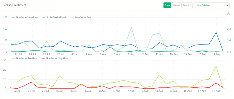 print screen showing the number of mentions to track your brand