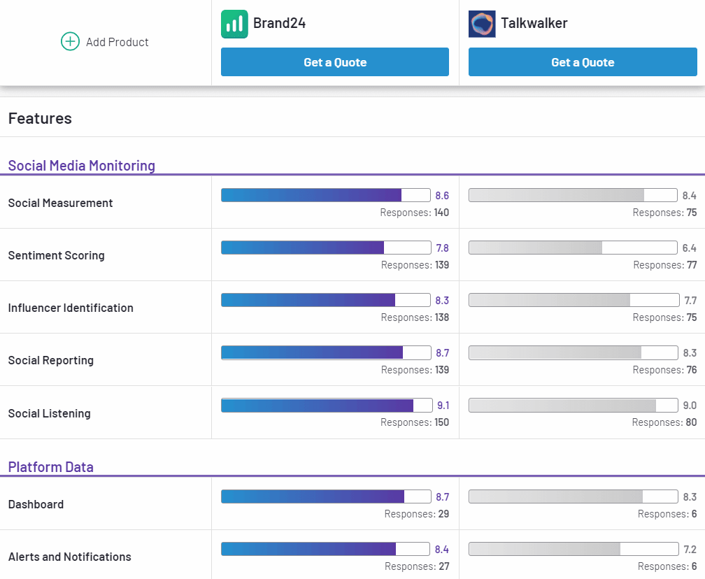 Brand24 and Talkwalker features comparison