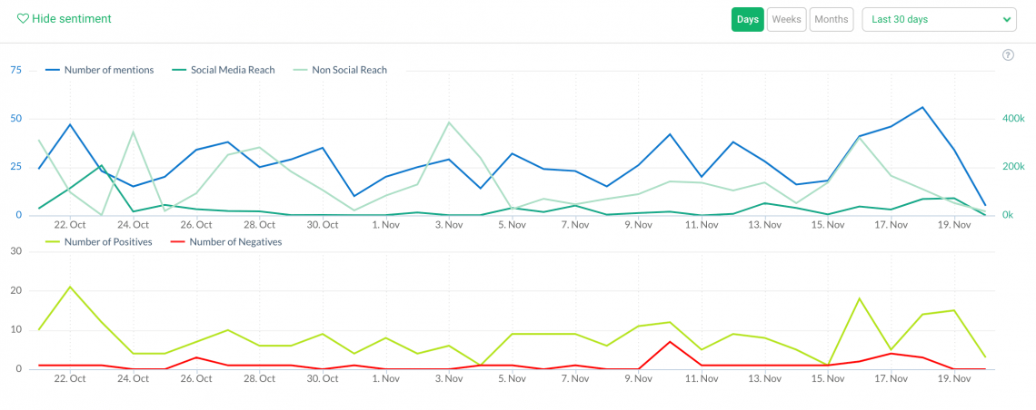 print screen showing the volume of mentions and sentiment analysis, metrics you can use to measure social media campaign