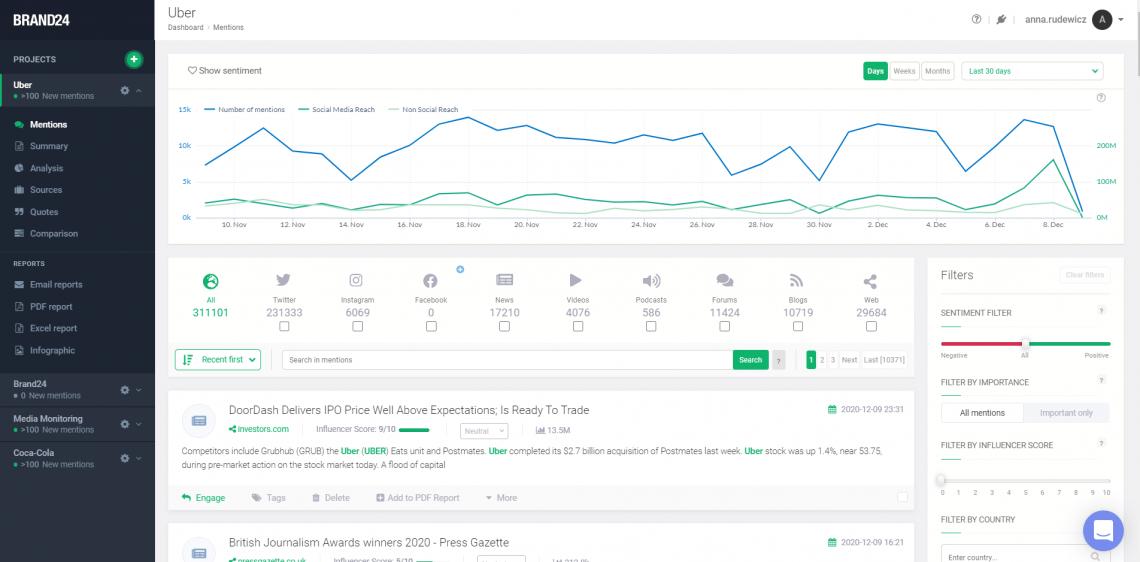 A screenshot of Brand24 dashboard