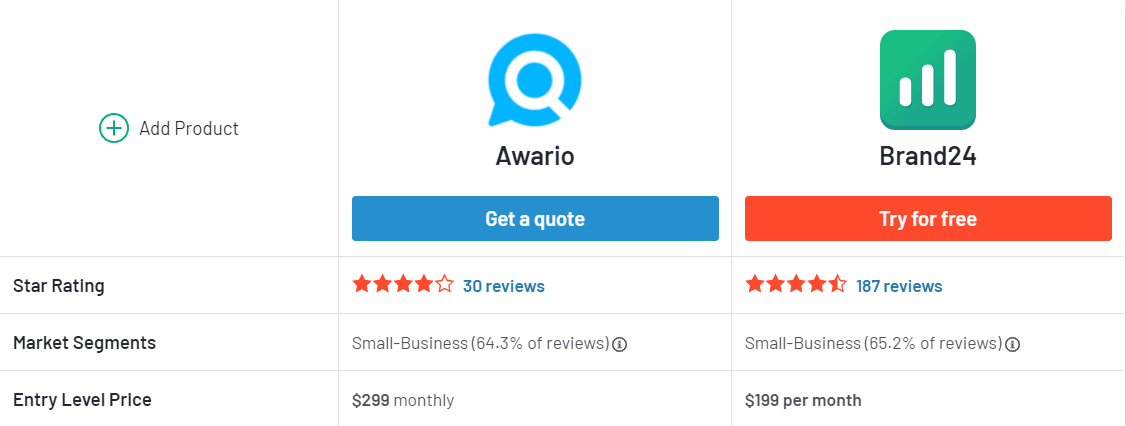 Brand24 and Awario comparison of reviews