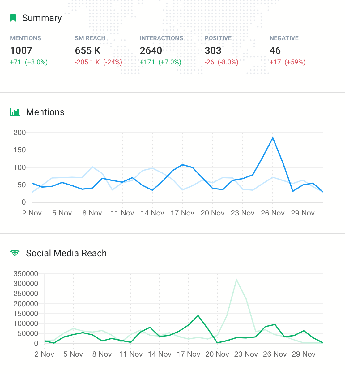print screen showing metrics important for brand awareness