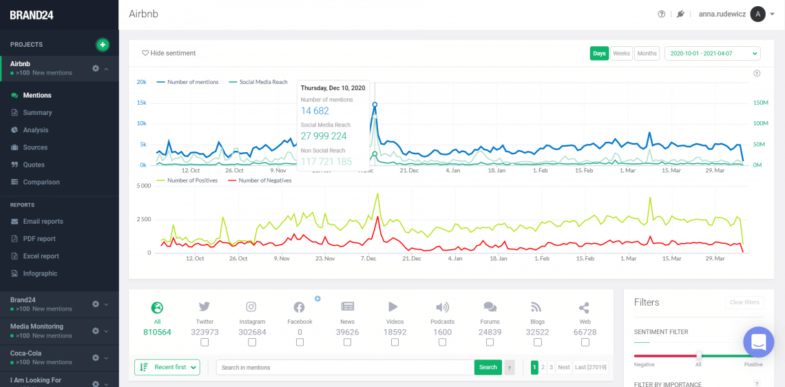 An ultimate guide to social listening - a screenshot showing data like social media reach