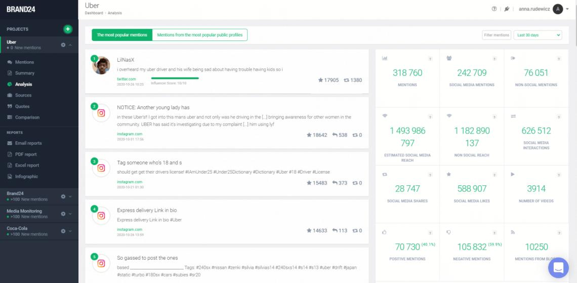 A screenshot showing Brand24 Analysis Tab
