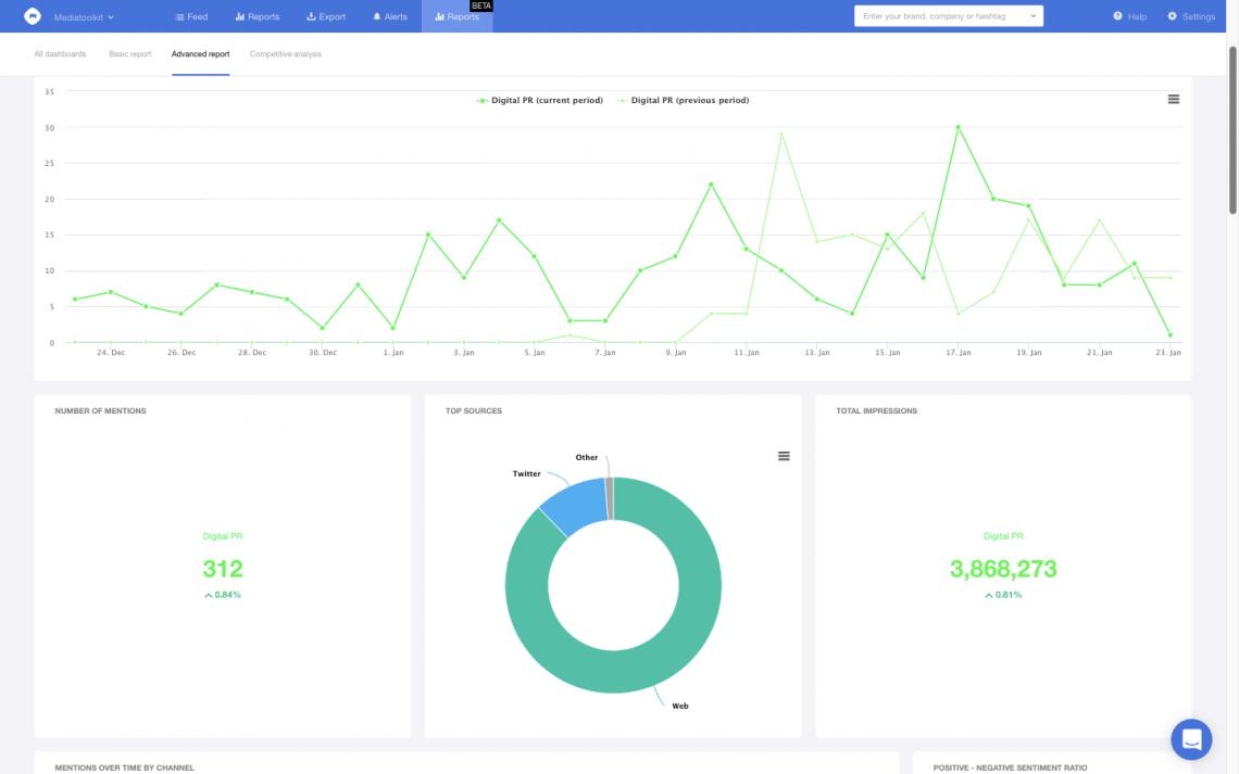 A screenshot showing Mediatoolkit Analytics