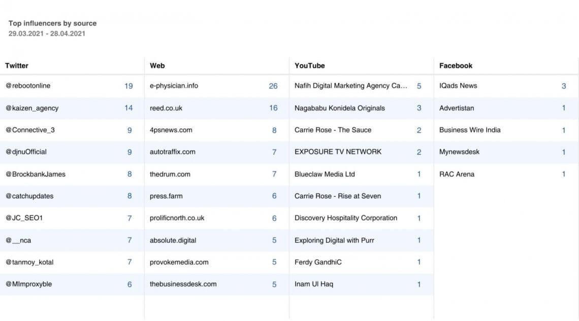 A screenshot showing list of influencers at Mediatoolkit