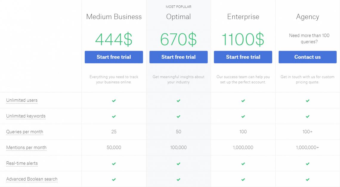 A screenshot showing Mediatoolkit pricing