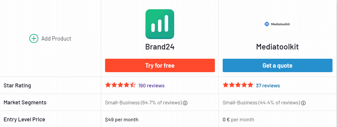 A screenshot from G2 showing a comparison of reviews results of Brand24 and Mediatoolkit