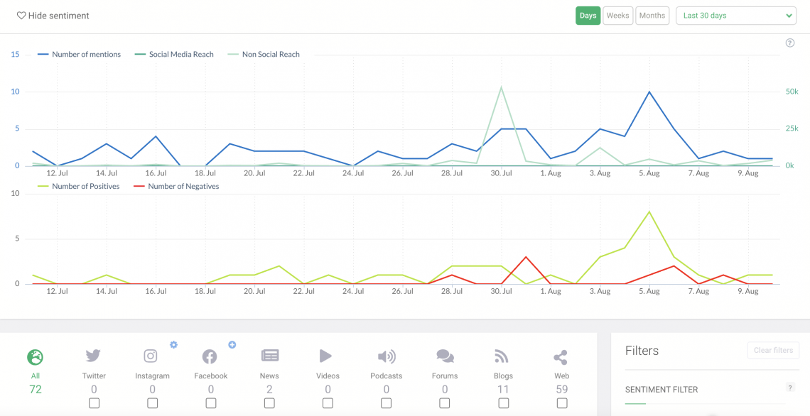 Brand mentions and sentiment analysis