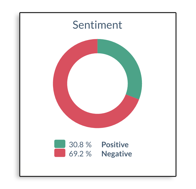 Sentiment analysis for United Airlines